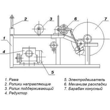 Намотчик провода